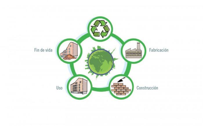 ¿Cerámica = sostenibilidad?